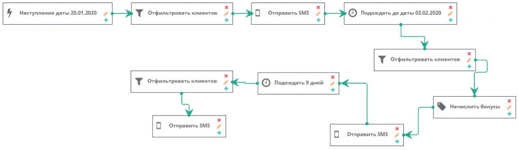 """Алгорим акции для """"новчиков"""", настроенный в сервисе для коммуникаций"""